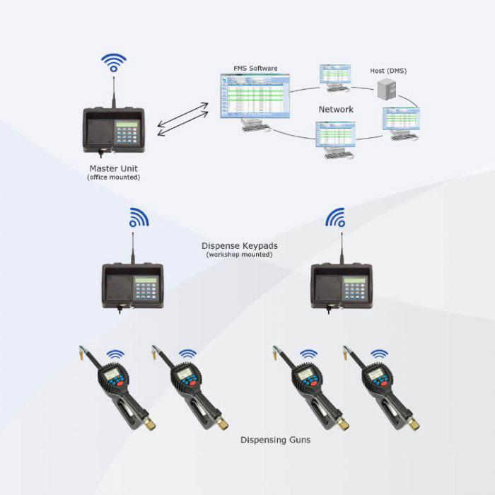 Fluid Management System Process Instrumentation