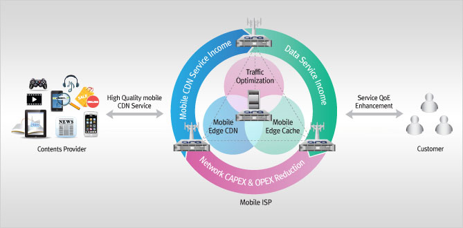 LTE Caching Data Traffic Management and Delivery