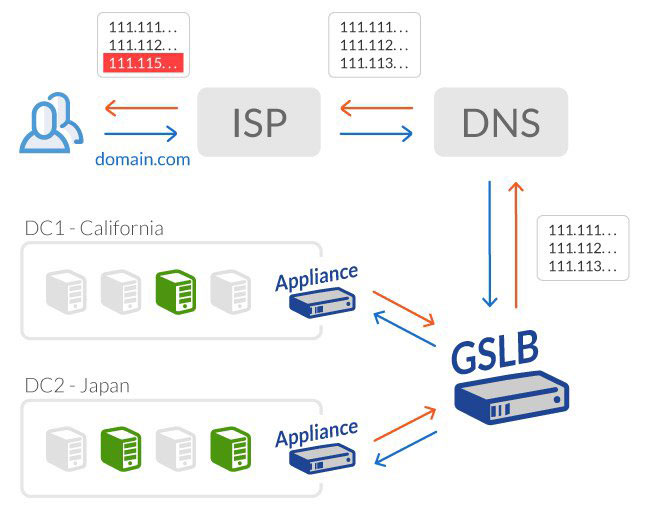 Global Load Balancing Data Traffic Management and Delivery