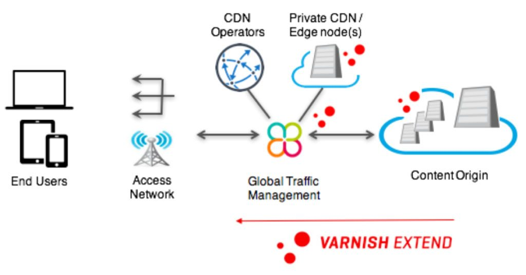 Private CDN Data Traffic Management and Delivery