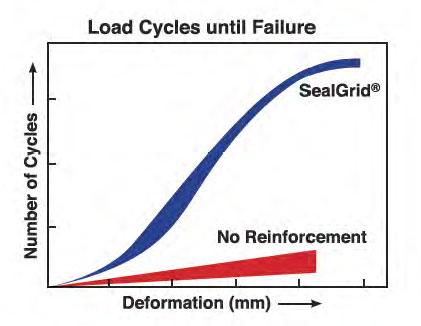 Seal Grid Dutcotennant
