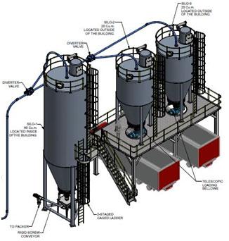 Storage Silos Waste Water Treatment