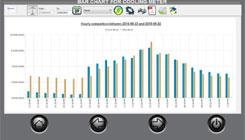 Energy Monitoring Software – Estidama