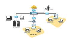 Indoor Wireless Solutions