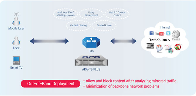 Traffic Filtering Data Traffic Management and Delivery
